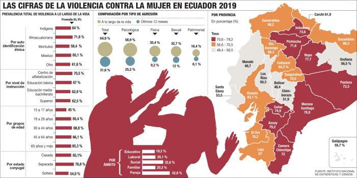 violencia-domestica-ecuador