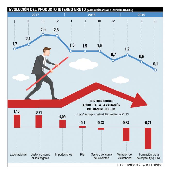 Evolución del Producto Interno Bruto (PIB)