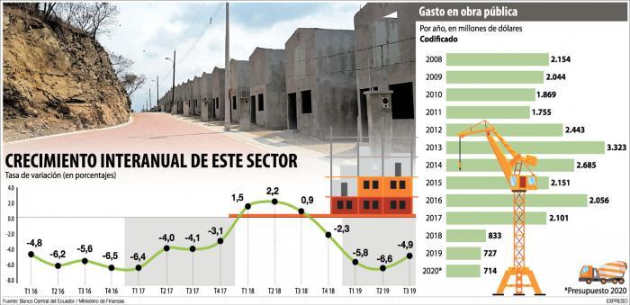 crecimiento-interanual del sector de la construcción