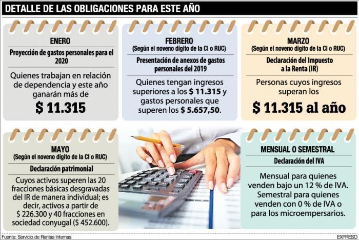 detalles-de-las-obligaciones tributarias 2020