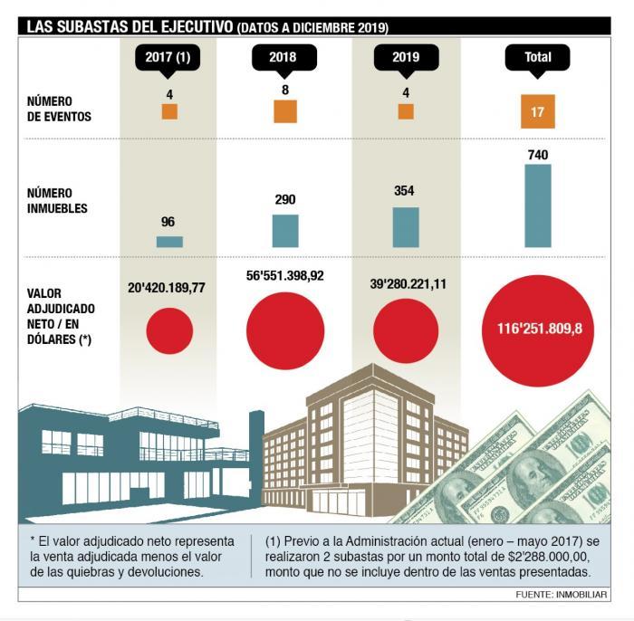 subastas sector público