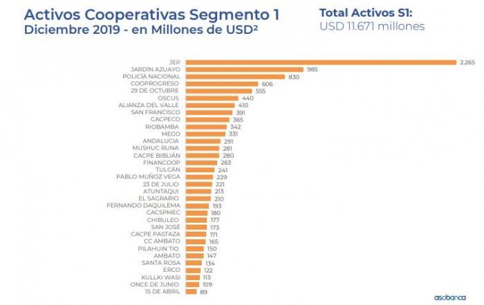 ranking de cooperativas