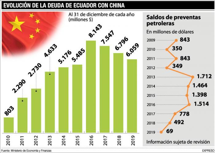 evolucion-de-deuda-china