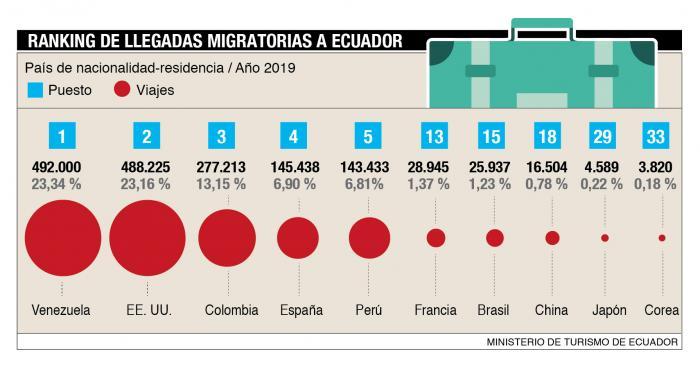 Grafico migrantes