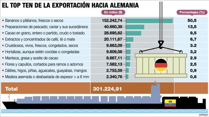 Imagen-TOP-TEN-EXPORTACIONES-A-ALEMANIA