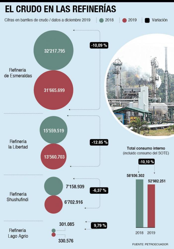 crudo en refinerias
