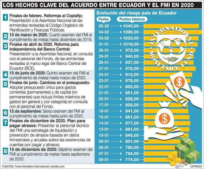 HECHOS-CLAVE-ACUERDO-FMI
