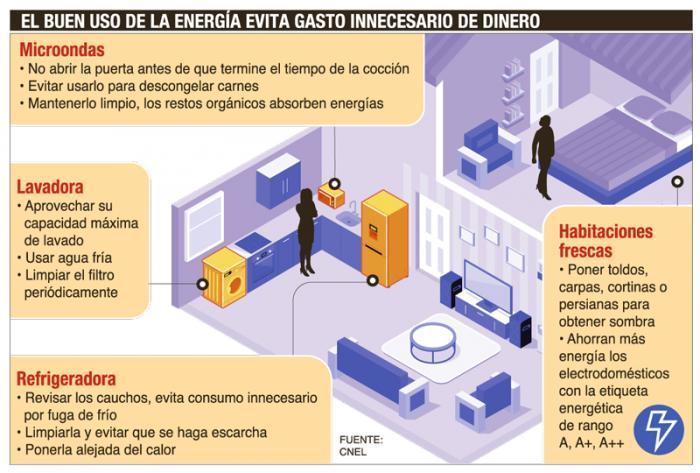 info_gasto_energia