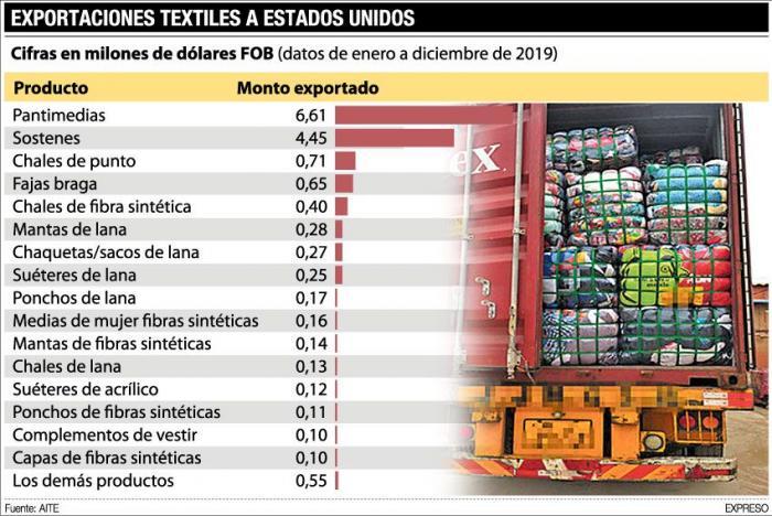 export-textiles
