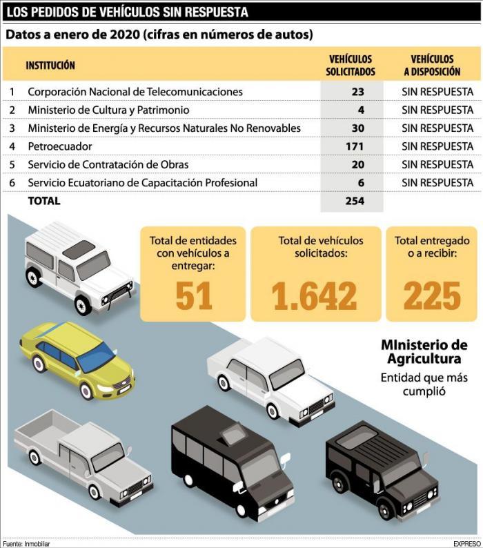 vehiculos estatales