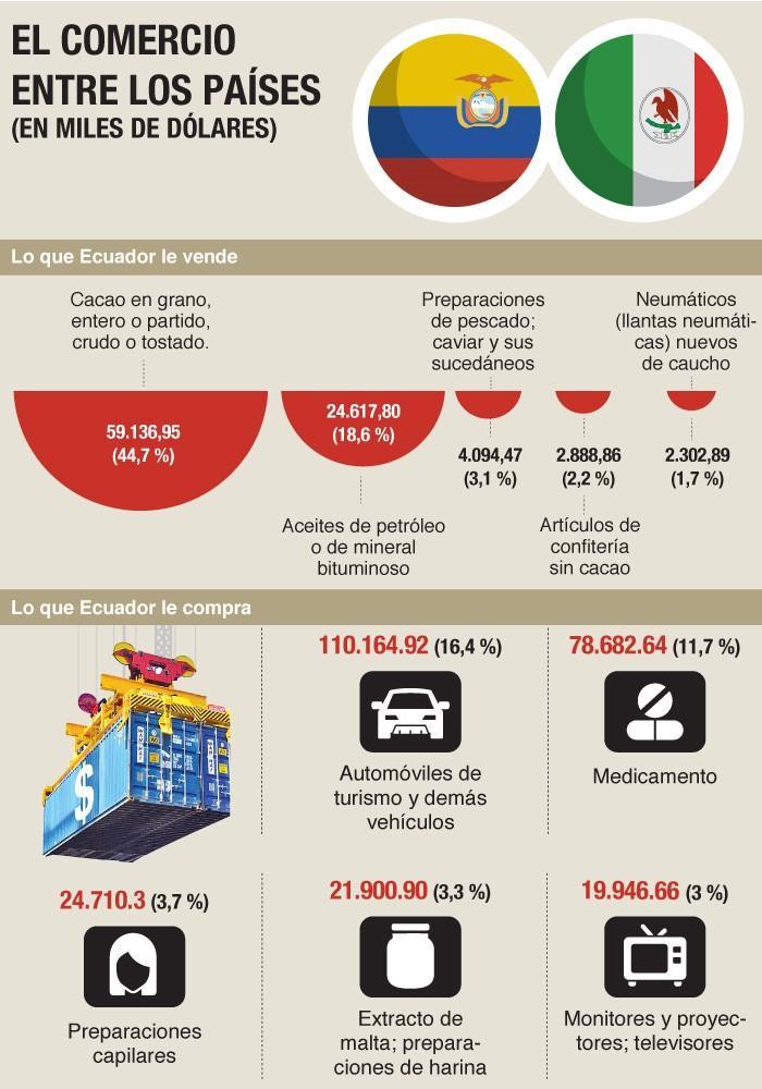 Infografía balanza con México