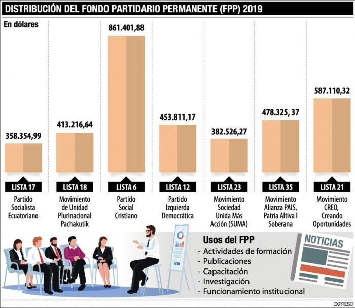 distribucion-del-fondo-FPP