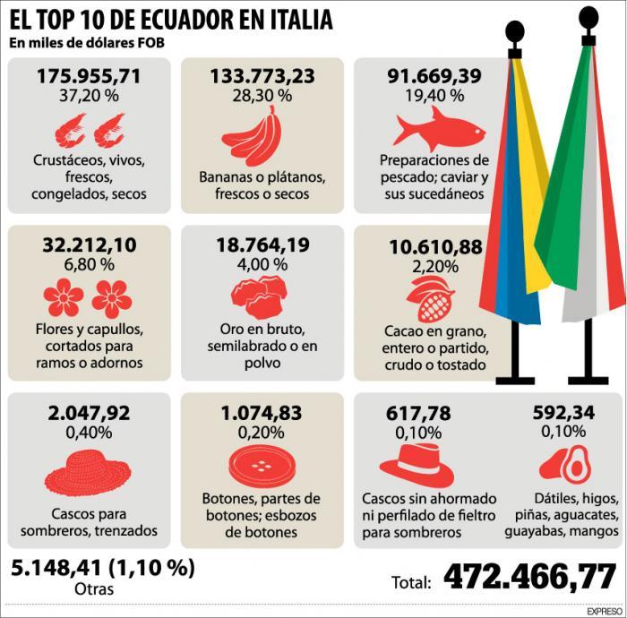 el-top-10-en-italia
