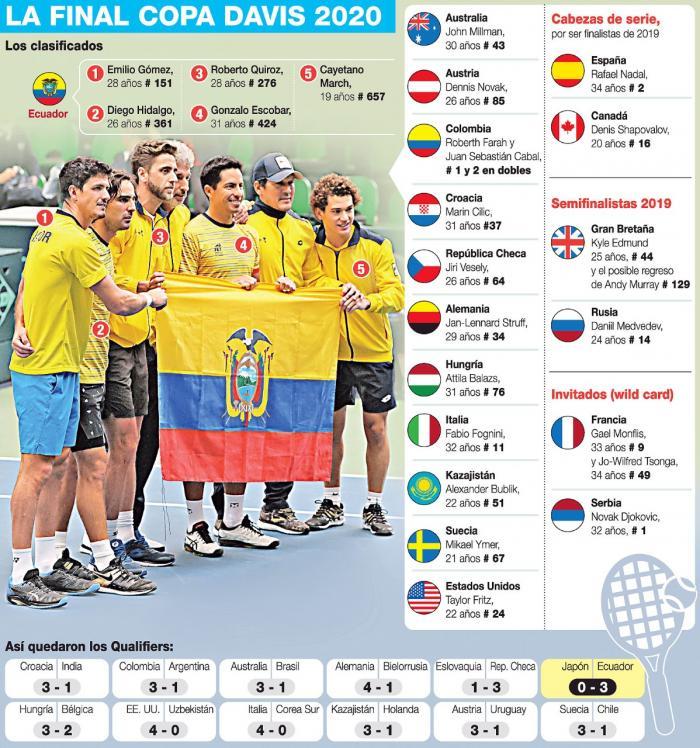 Ecuador Copa Davis Grupo Mundial