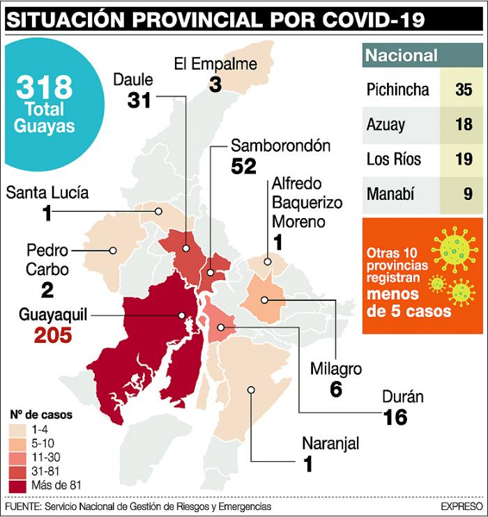Infografía Covid Guayas