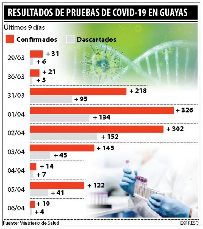 resultado-pruebas-covid-guayas
