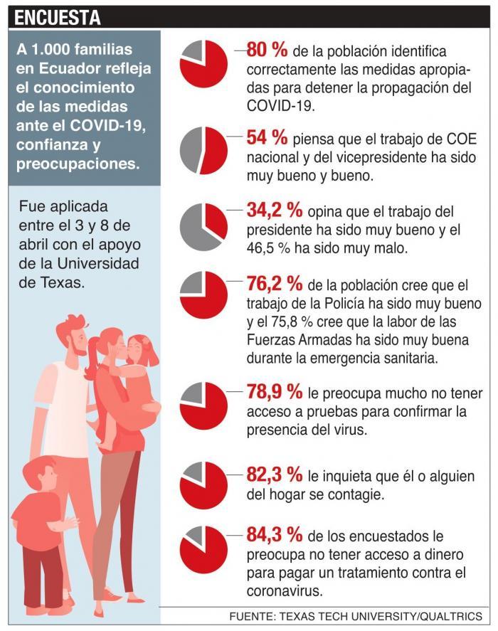 Representantes de 1.000 familias respondieron a una encuesta online entre el 3 y 8 de abril.