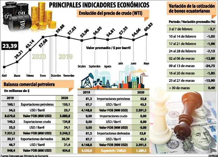principales-indicadores-economicos