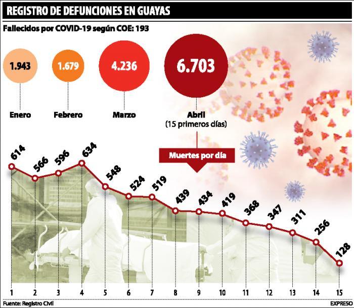 registro-de-defunciones-covid-guayas