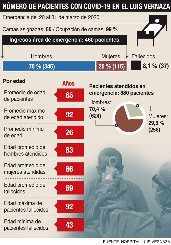 Grafico de pacientes en Luis Vernaza