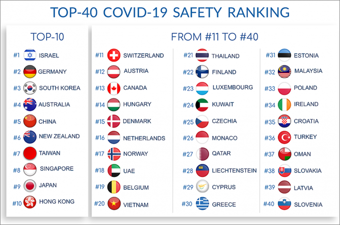 ranking seguridad