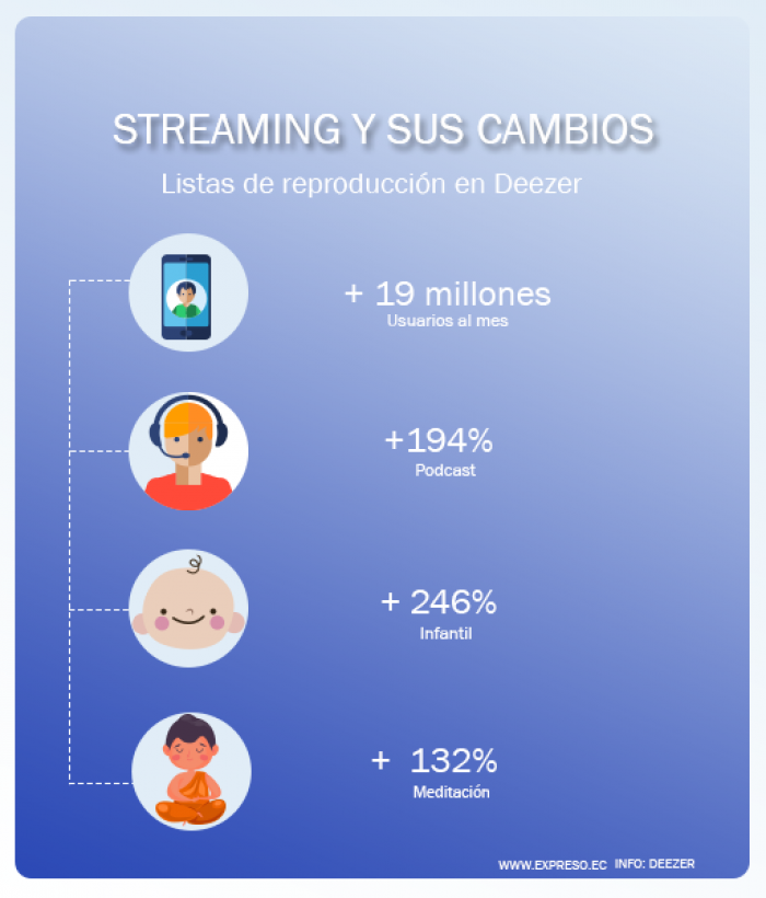 Música Streaming Infogafía
