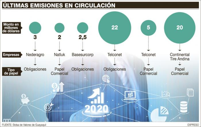 Últimas emisiones