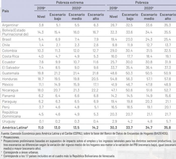 Infografía, Pobreza, CEPAL.