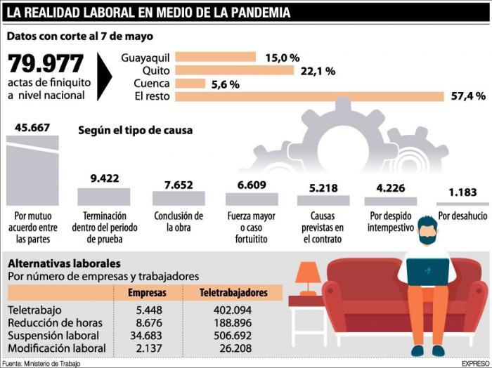 desempleo-covid-ecuador