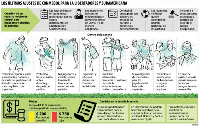 Copa-libertadores-infografia-protocolo