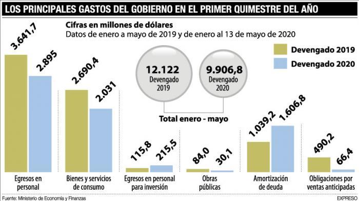 gastos del gobierno a mayo de 2020