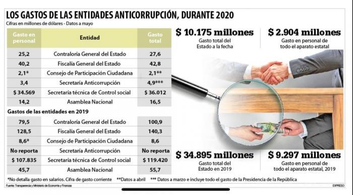 Los gastos de los organismos anticorrupción