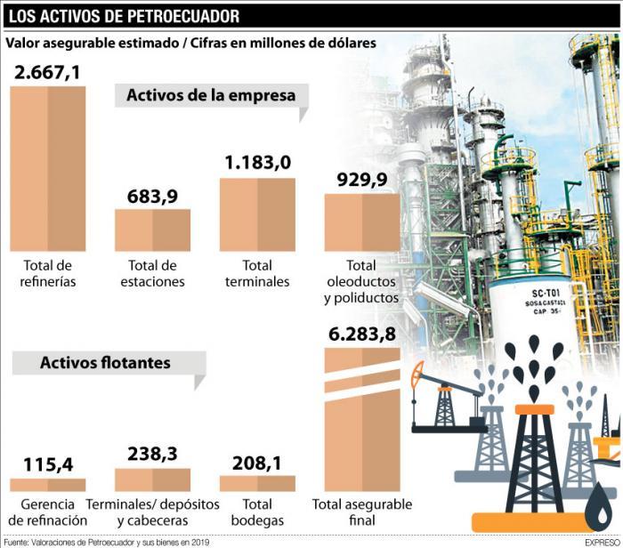 valoración de los activos de Petroecuador hasta 2019