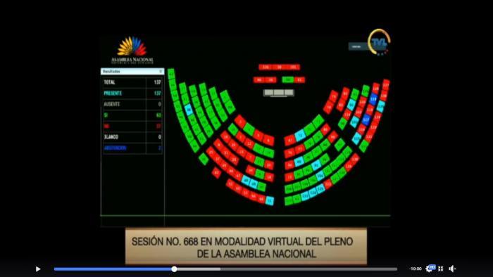 Votación de la moción de archivo a la ley de ordenamiento de las finanzas públicas.