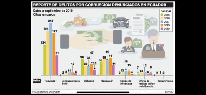 Los delitos denunciados según la Secretaría Anticorrupción