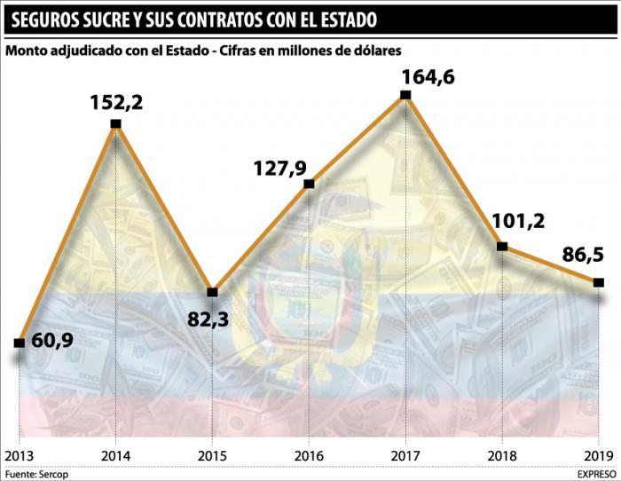 Seguros Sucre y su participación en los aseguramientos del Estado