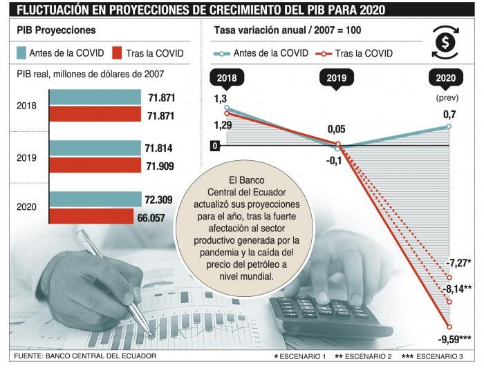 Grafico-PIB-Banco-Central