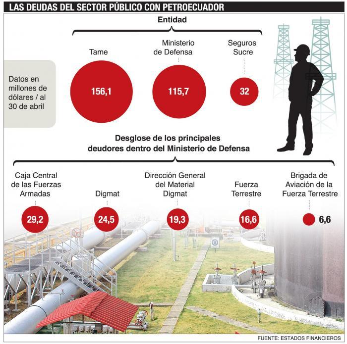 las deudas de petroecuador