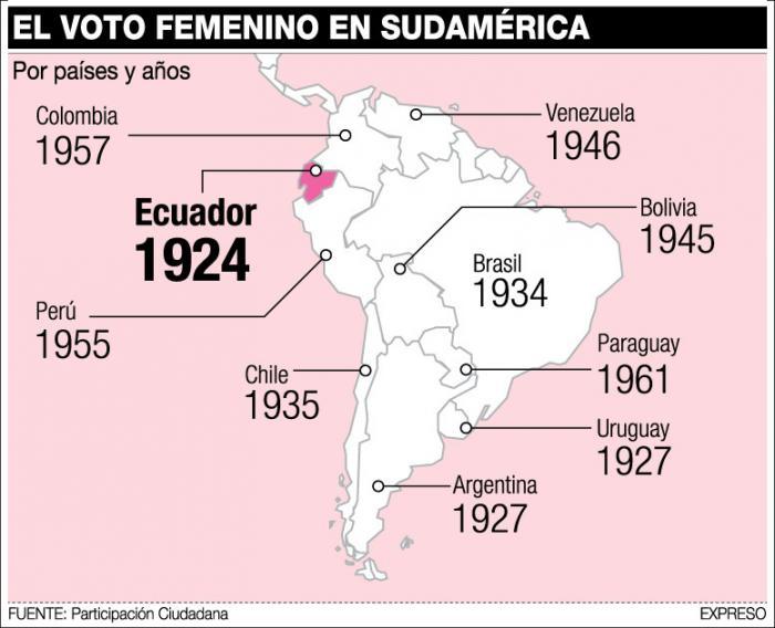 Voto femenino en Sudamérica