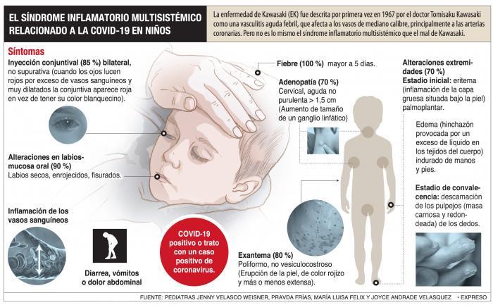 Síndrome de Inflamatorio Multisistémico