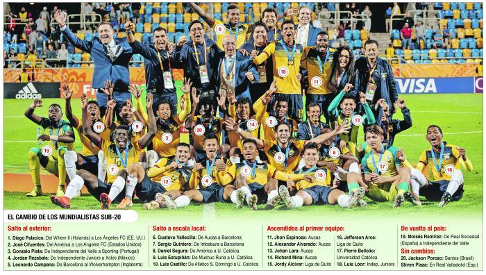 Sub20+Fútbol+Ecuador+Mundial
