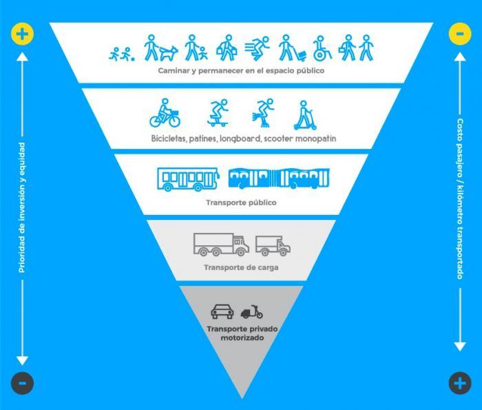 movilidad ciclistas