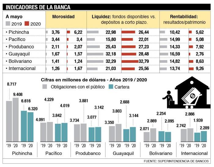 Cuadro indicadores de la banca.