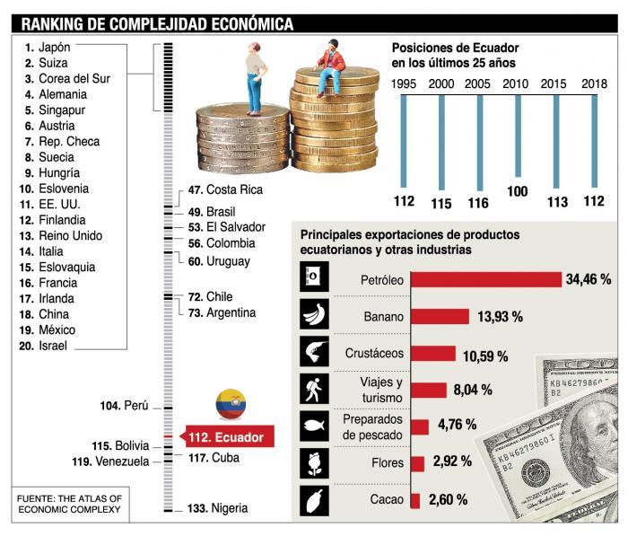 Infografía ránking de complejidad económica
