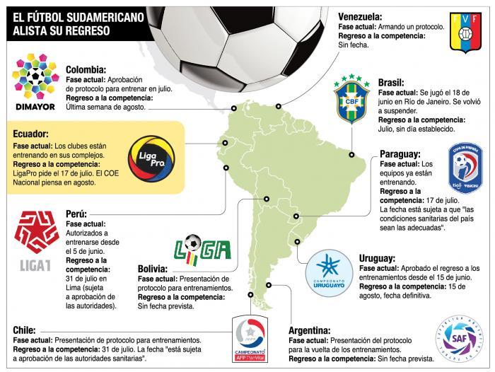 Fútbol+Sudamerica+Protocolos+Retorno