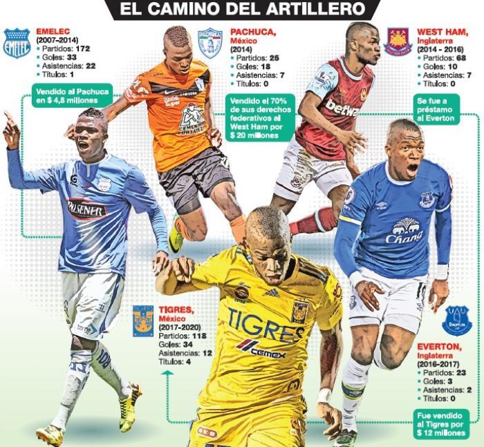 Camino+Enner+Valencia+Carrera