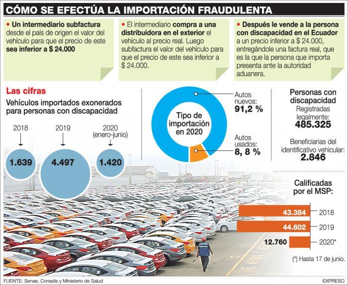 EL INGRESO DE AUTOS EXONERADOS