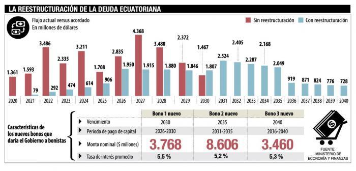 Info renegociación deuda
