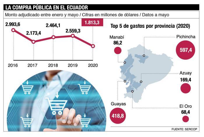 La compra pública a mayo de 2020