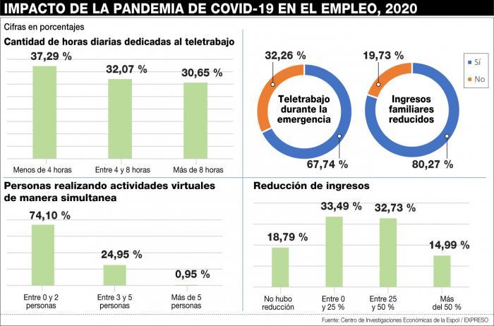 IMPACTO-COVID-EN-EMPLEO-2020
